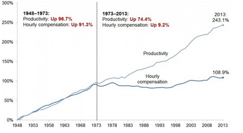 [the great divergence: productivity up; wages down/flat for 43 years and counting]